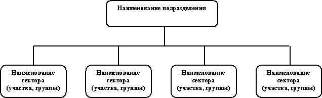 2.2.1. Положения о структурных подразделениях - Кадровая служба предприятия: делопроизводство, документооборот и...