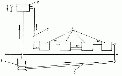 Самая простая для понимая однотрубная система отопления представлена на рисунке.  1 - котел отопления, 2...
