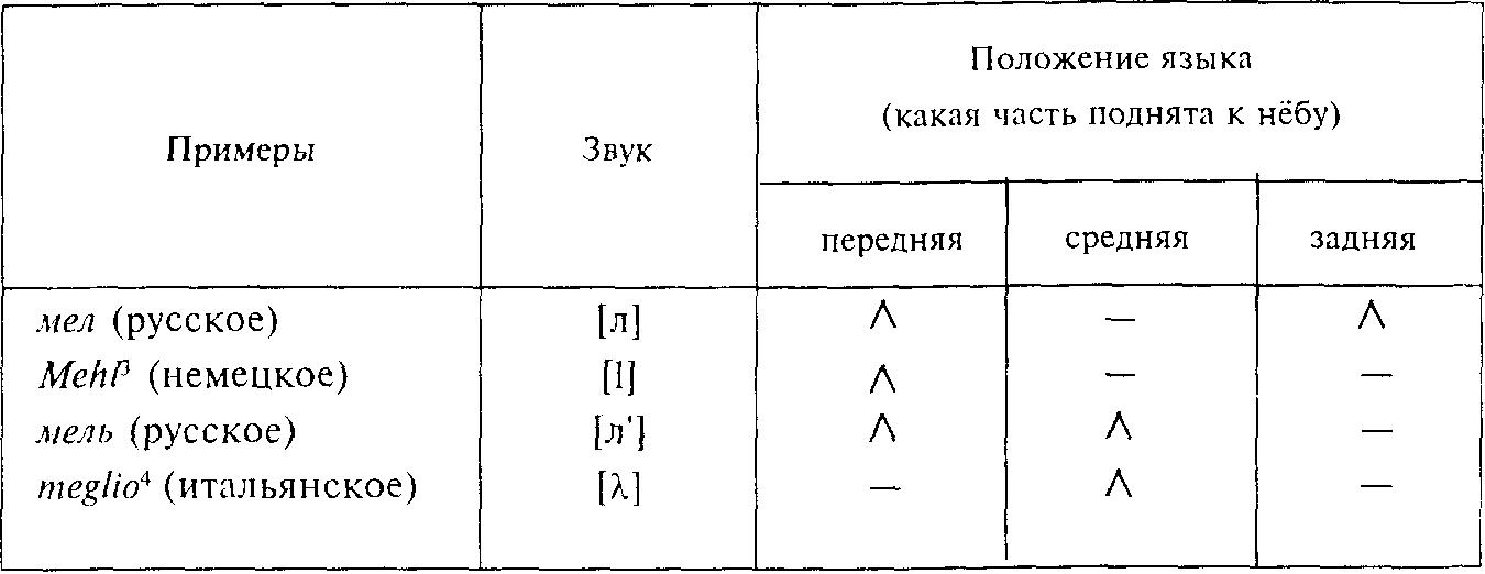 Введение в языковедение (fb2)