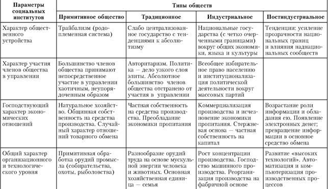 Социология (fb2) | Либрусек
