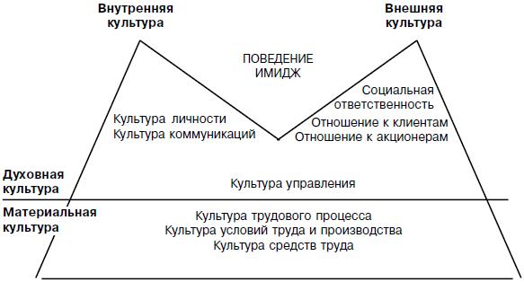 Рис.4.3. Поуровневая схема организационной культуры.  Э. Шейн справедливо полагает, что при поверхностном подходе к...