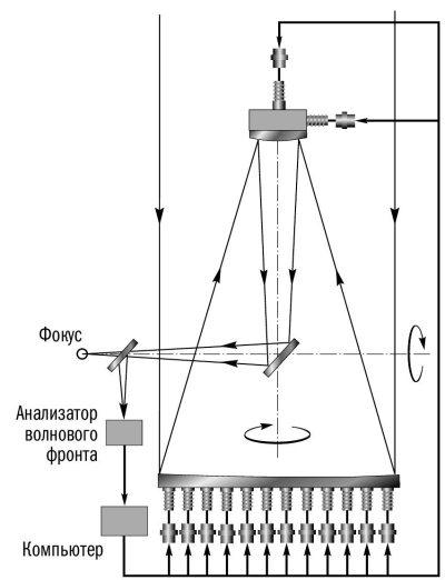Рис.3.28.  Принципиальная схема системы активной оптики, применяемой на Европейской южной обсерватории.
