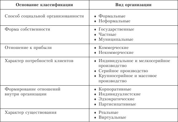 Неформальные организации
