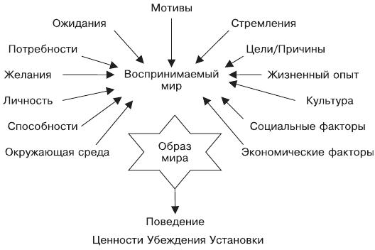 Роль восприятия в поведении