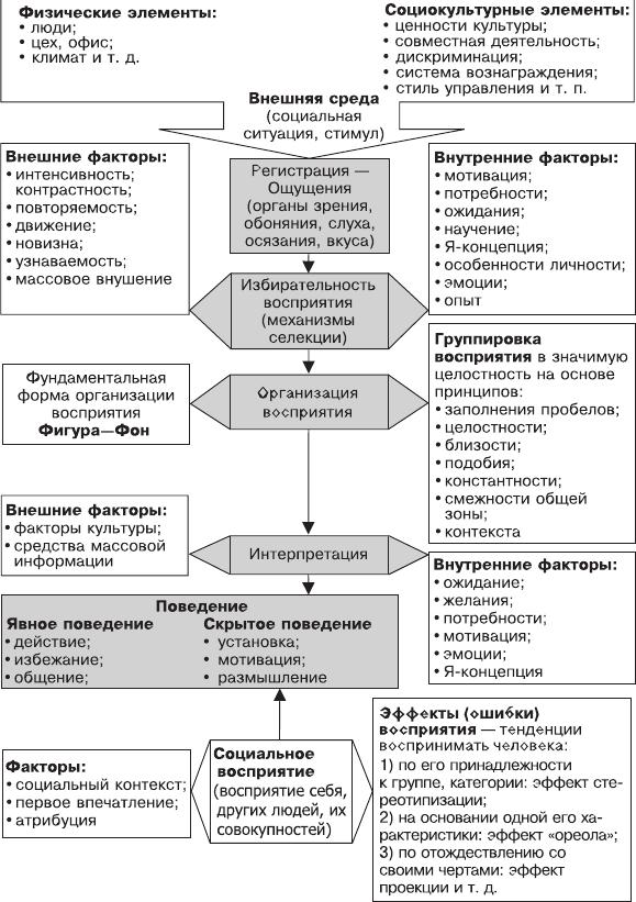 ...схемой, отражающей логическую последовательность основных этапов: а) выделение (селекция) в процессе...
