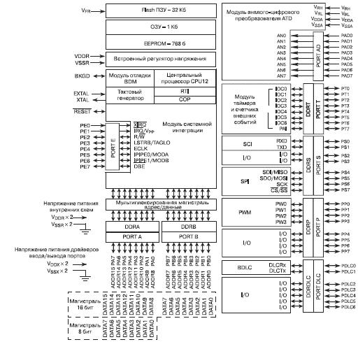 Структура микроконтроллера MC68HC912BС32.