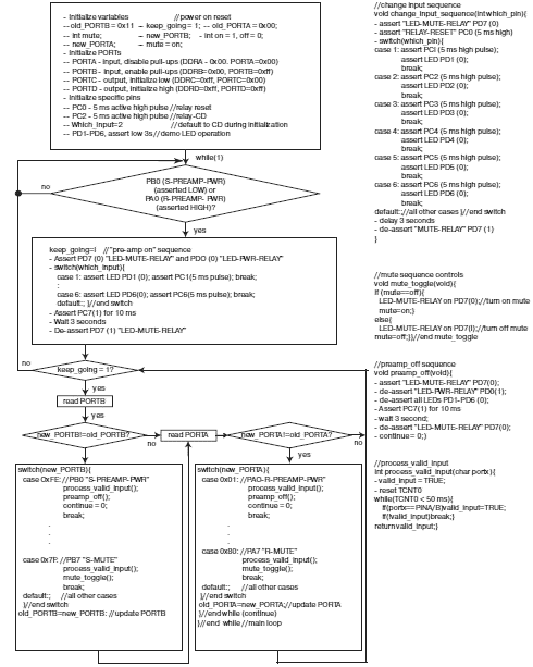 блок схемы алгоритма (рис.