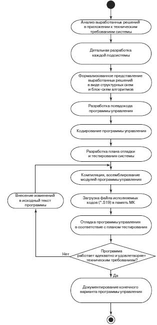 Блок схема алгоритма