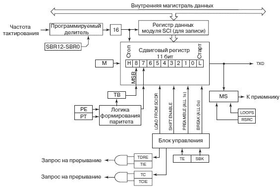 Функциональная схема передатчика в составе контроллера SCI представлена на рис. 4.60.  Основным ее элементом является...