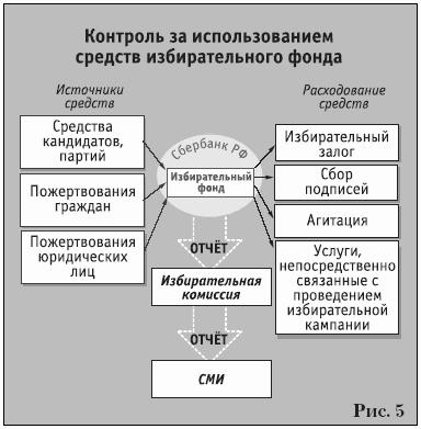избирательных объединений