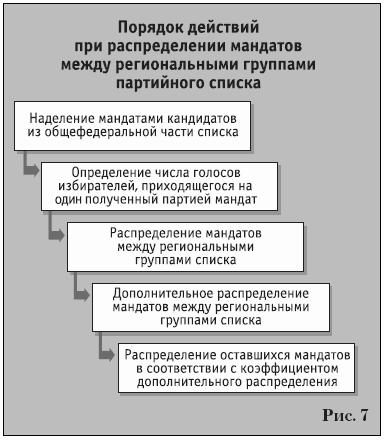 Партии на выборах (fb2) |