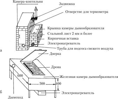 Домашняя коптильня: а – схема