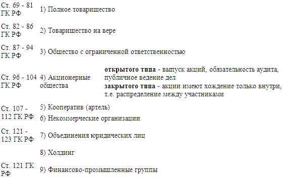 В соответствии с ГК РФ мы можем составить следующую схему юридических лиц.  Юридическим лицом признается организация...
