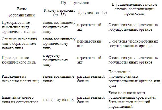 юридических лиц: