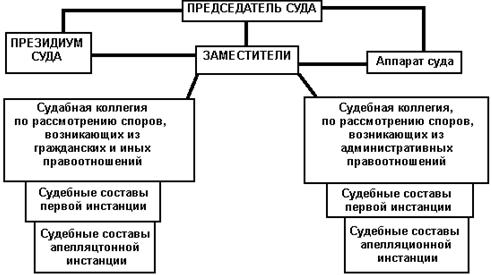 В арбитражных судах субъектов Российской Федерации арбитражные дела в первой инстанции рассматриваются судьей...