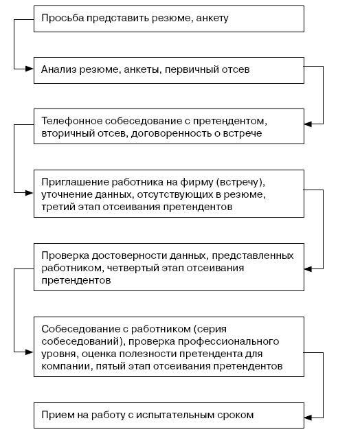 Организация и ведение бизнеса