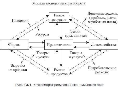 воспроизводства индивидуального капитала в казахстане: