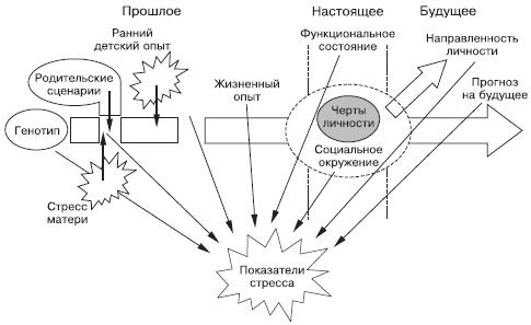 Психология стресса и методы