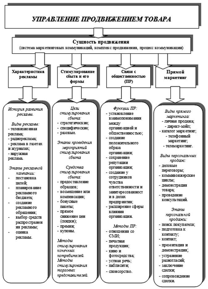 Основы управления