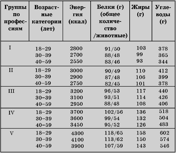 Суточная норма потребления калорий - diets ru