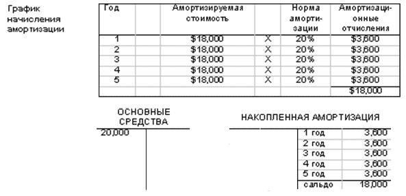 Выбранный метод начисления амортизации должен применяться последовательно из года в год.  ИЛЛЮСТРАЦИЯ 4.2. a.Формула...