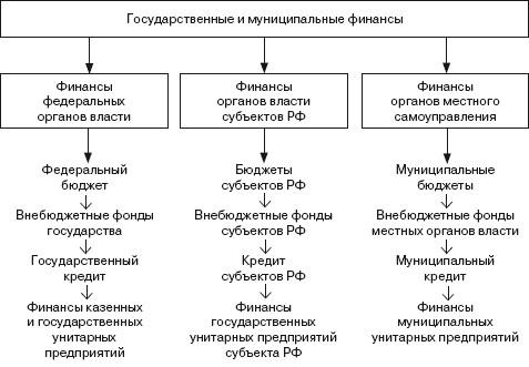 В структуре государственных и