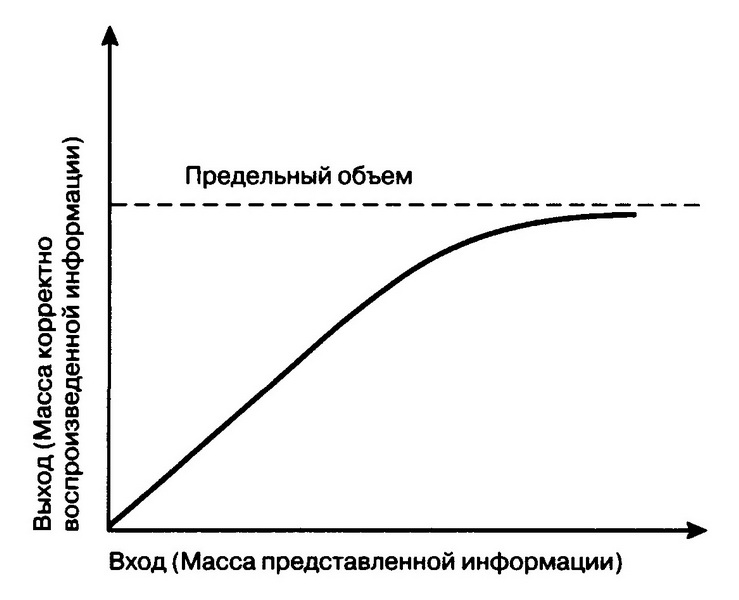 График показывает, сколько