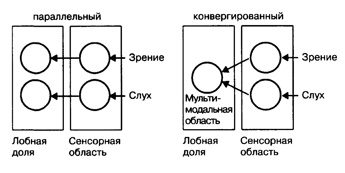 Схема параллельного и
