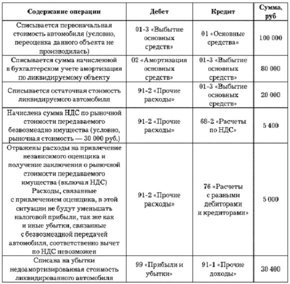 как заполнить пояснительную записку ф.0503160