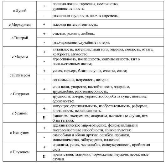 Их положения в знаках зодиака и полях
