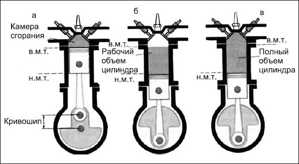 Схема работы цилиндра