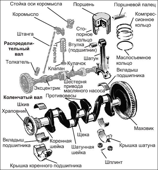 кривошипно-шатунного