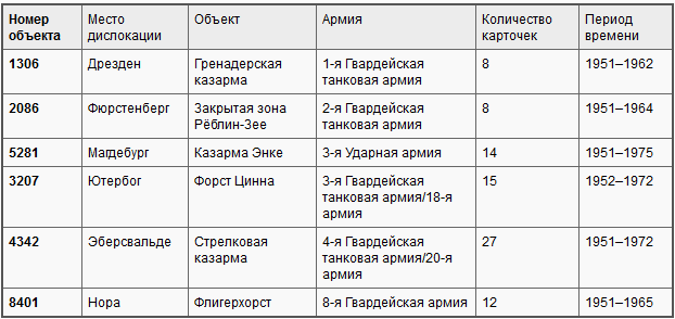 БНД против Советской армии: