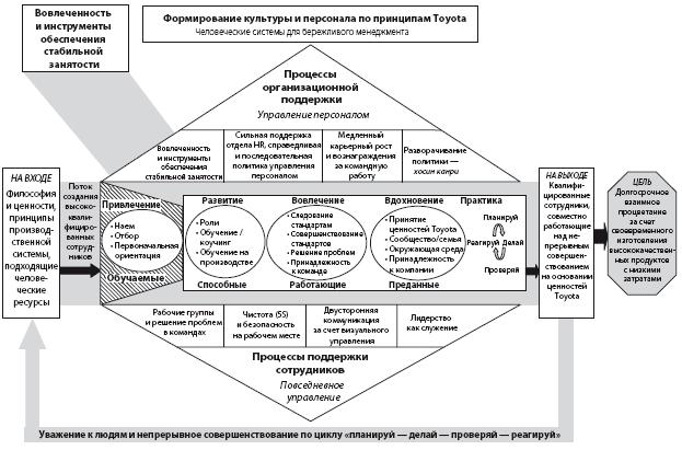 Жесткая бюрократическая схема