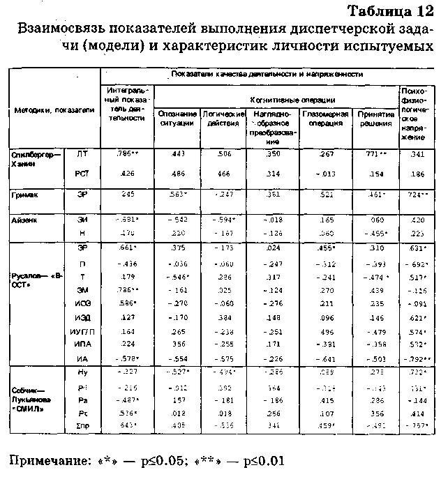 Бодров Вячеслав.