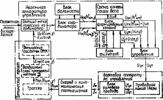 Структурная схема замкнутого