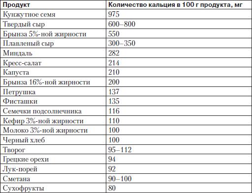 Количество фосфора в различных