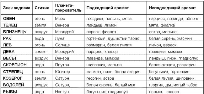 Астрология таблица