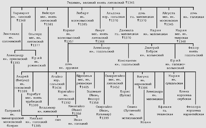 В 1345 году Ольгерд стал великим князем литовским.  На протяжении всего своего правления он, вместе со своим братом...