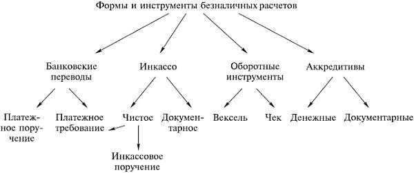 Классификация форм безналичных