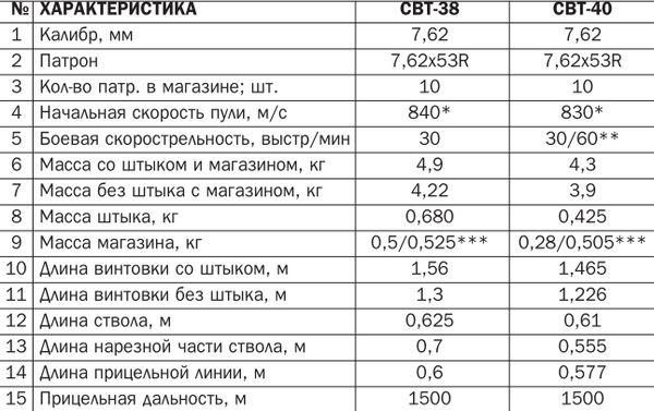 легкой пулей m = 9,6 г.