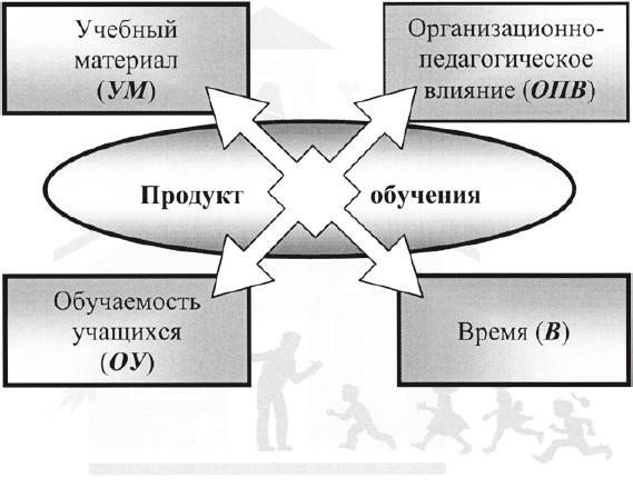 Общая модель формирования