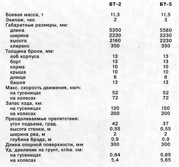 НА БАЗЕ ТАНКОВ БТ-2 И БТ-5