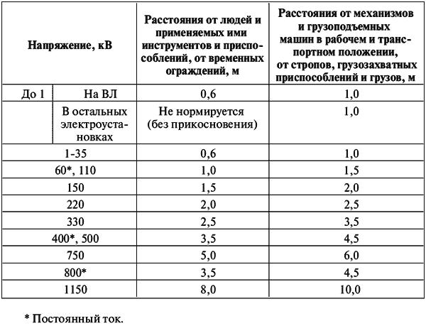 Таблица 1.1 Допустимые