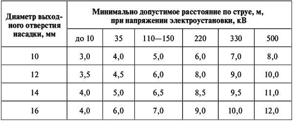 Таблица 6.1 Минимально