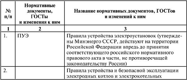Перечень нормативных