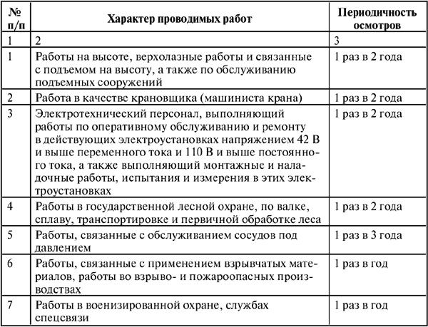 Перечень работ выполняемых по распоряжению в электроустановках образец