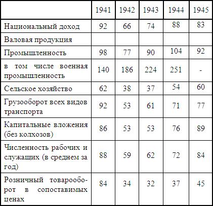 Восстановление и развитие народного хозяйства СССР в
