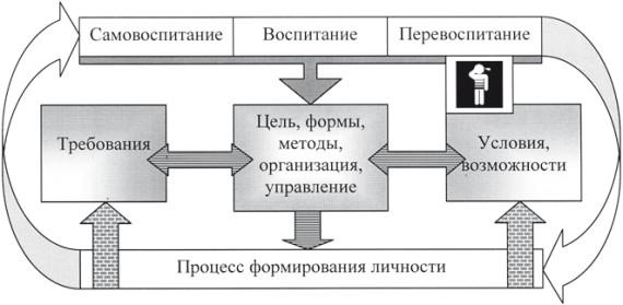 Структура целостного