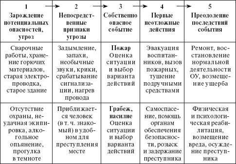 Основные пять стадий развития